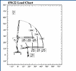 PM 450.22 Drywall Crane Load Chart
