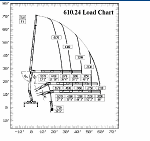 PM 610.24 Drywall Crane Load Chart