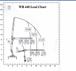PM WB 440.22 Drywall Crane Load Chart
